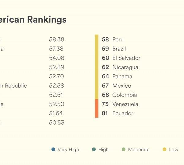 EF EPI 2019: El nivel de inglés en México sigue disminuyendo